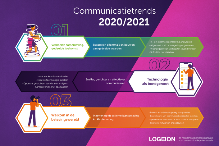 Communicatie Trends 2020 - Infographic.png